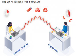 poor 3D printing shop workflow