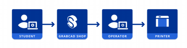 GrabCAD Shop workflow in 3D printing classes